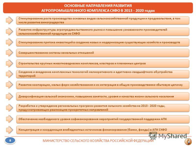 МИНИСТЕРСТВО СЕЛЬСКОГО ХОЗЯЙСТВА РОССИЙСКОЙ ФЕДЕРАЦИИ 8 8 ОСНОВНЫЕ НАПРАВЛЕНИЯ РАЗВИТИЯ АГРОПРОМЫШЛЕННОГО КОМПЛЕКСА СКФО В 2013 - 2020 годах Стимулирование роста производства основных видов сельскохозяйственной продукции и продовольствия, в том числе