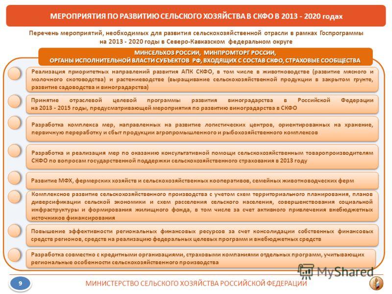 МЕРОПРИЯТИЯ ПО РАЗВИТИЮ СЕЛЬСКОГО ХОЗЯЙСТВА В СКФО В 2013 - 2020 годах МИНИСТЕРСТВО СЕЛЬСКОГО ХОЗЯЙСТВА РОССИЙСКОЙ ФЕДЕРАЦИИ 9 9 МИНСЕЛЬХОЗ РОССИИ, МИНПРОМТОРГ РОССИИ, ОРГАНЫ ИСПОЛНИТЕЛЬНОЙ ВЛАСТИ СУБЪЕКТОВ РФ, ВХОДЯЩИХ С СОСТАВ СКФО, СТРАХОВЫЕ СООБЩ