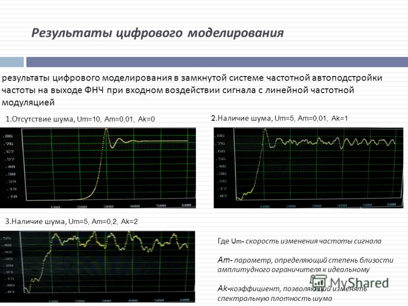 Результаты цифрового моделирования результаты цифрового моделирования в замкнутой системе частотной автоподстройки частоты на выходе ФНЧ при входном воздействии сигнала с линейной частотной модуляцией 1.Отсутствие шума, Um=10, Am=0,01, Ak=0 2.Наличие