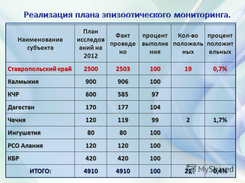 Наименование субъекта План исследов аний на 2012 Факт проведе но процент выполне ния Кол-во положель ных процент положит ельных Ставропольский край 25002503100190,7% Калмыкия900906100 КЧР60058597 Дагестан170177104 Чечня1201199921,7% Ингушетия8080100