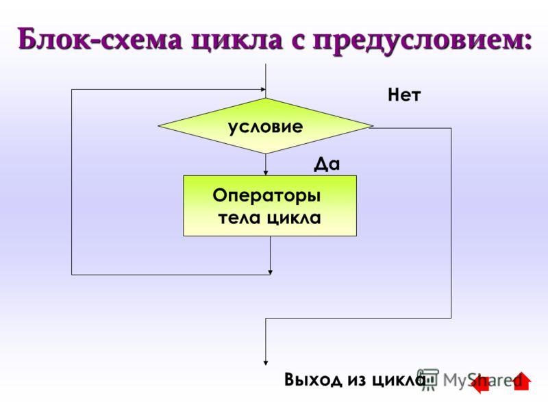 Блок-схема цикла с предусловием: Операторы тела цикла Выход из цикла условие Да Нет