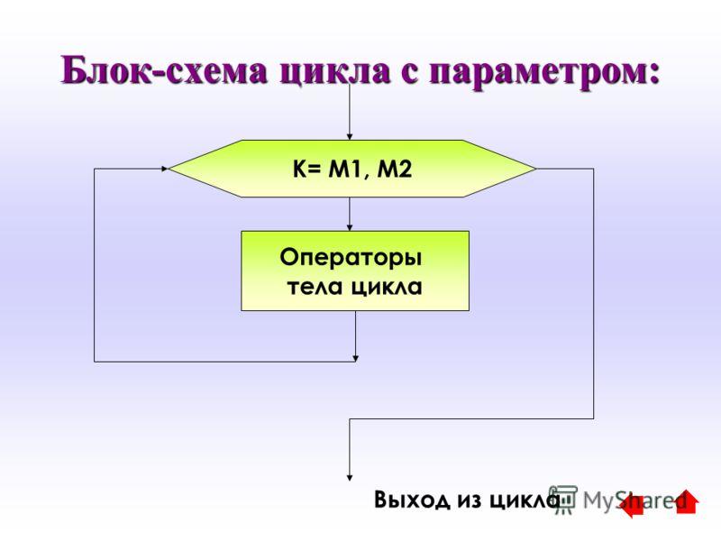 Блок-схема цикла с параметром: K= M1, M2 Операторы тела цикла Выход из цикла