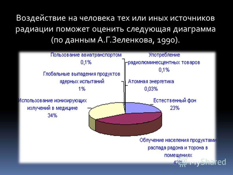 Воздействие на человека тех или иных источников радиации поможет оценить следующая диаграмма (по данным А.Г.Зеленкова, 1990).