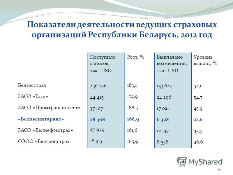 Показатели деятельности ведущих страховых организаций Республики Беларусь, 2012 год Белгосстрах ЗАСО «Таск» ЗАСО «Промтрансинвест» «Белэксимгарант» ЗАСО «Белнефтестрах» СООО «Белкоопстрах Поступило взносов, тыс. USD. 256 226 44 415 37 107 28 468 27 9