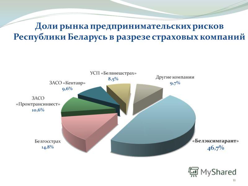 Доли рынка предпринимательских рисков Республики Беларусь в разрезе страховых компаний 11