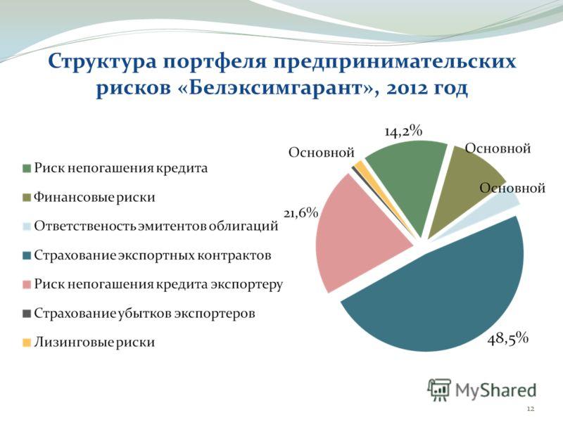 Структура портфеля предпринимательских рисков «Белэксимгарант», 2012 год 12