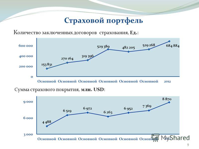 Страховой портфель К оличество заключенных договоров страхования, Ед.: 9 Сумма страхового покрытия, млн. USD: 2012