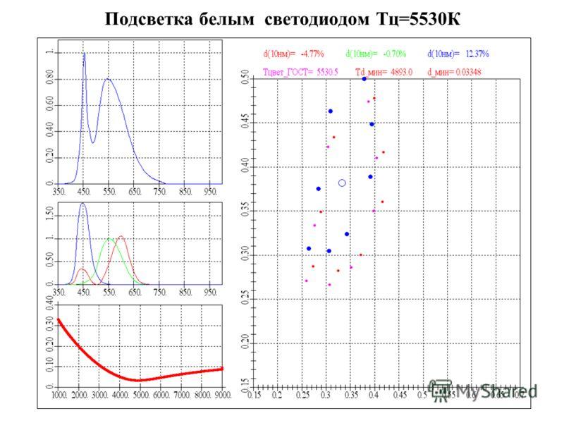 Подсветка белым светодиодом Тц=5530К