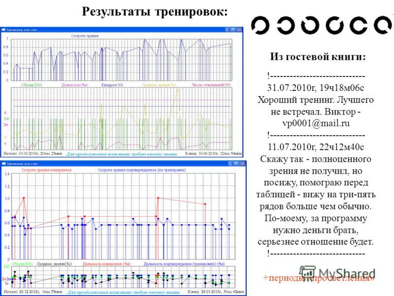Результаты тренировок: !----------------------------- 31.07.2010г, 19ч18м06с Хороший тренинг. Лучшего не встречал. Виктор - vp0001@mail.ru !----------------------------- 11.07.2010г, 22ч12м40с Скажу так - полноценного зрения не получил, но посижу, по