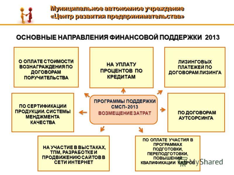 ОСНОВНЫЕ НАПРАВЛЕНИЯ ФИНАНСОВОЙ ПОДДЕРЖКИ 2013 ПРОГРАММЫ ПОДДЕРЖКИ СМСП- 2013 ВОЗМЕЩЕНИЕ ЗАТРАТ О ОПЛАТЕ СТОИМОСТИ ВОЗНАГРАЖДЕНИЯ ПО ДОГОВОРАМ ПОРУЧИТЕЛЬСТВА НА УПЛАТУ ПРОЦЕНТОВ ПО КРЕДИТАМ ПО СЕРТИФИКАЦИИ ПРОДУКЦИИ. СИСТЕМЫ МЕНДЖМЕНТА КАЧЕСТВА НА УЧ