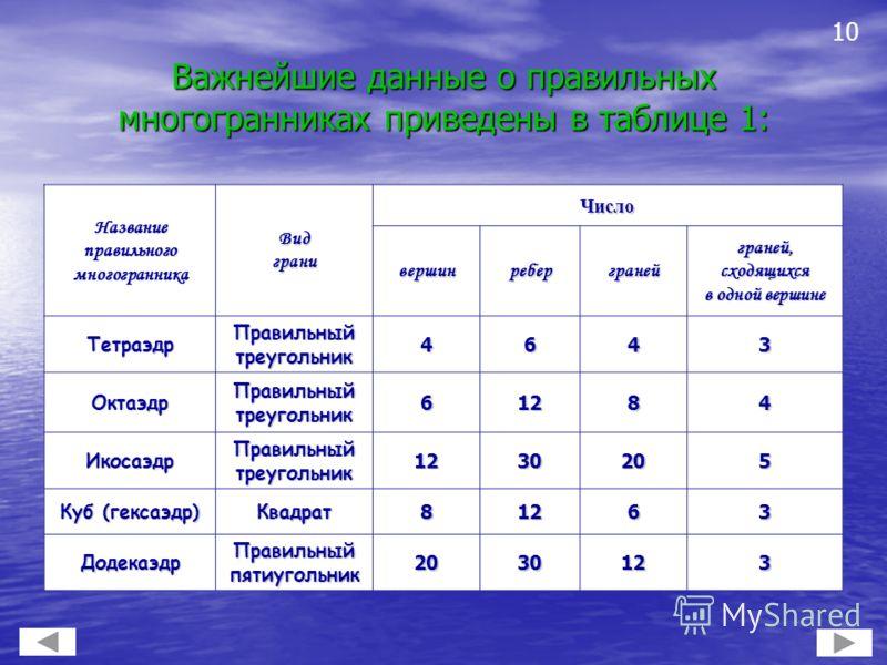 Важнейшие данные о правильных многогранниках приведены в таблице 1: Название правильного многогранника Видграни Число вершинреберграней граней, сходящихся в одной вершине Тетраэдр Правильный треугольник 4643 Октаэдр 61284 Икосаэдр 1230205 Куб (гексаэ