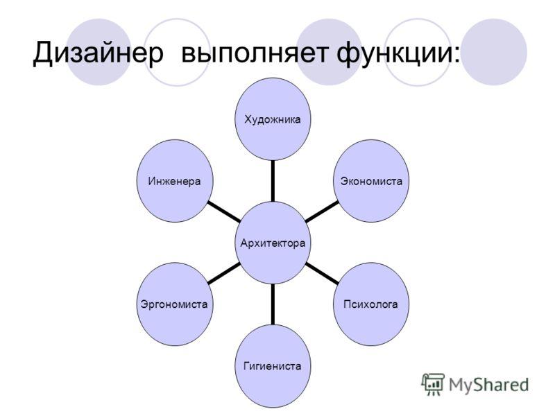Дизайнер выполняет функции: АрхитектораХудожникаЭкономистаПсихологаГигиенистаЭргономистаИнженера