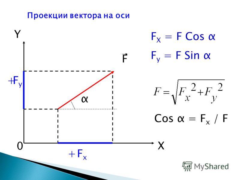 Проекции вектора на оси α F X Y 0 FxFx FyFy F X = F Cos α F y = F Sin α Cos α = F x / F + +