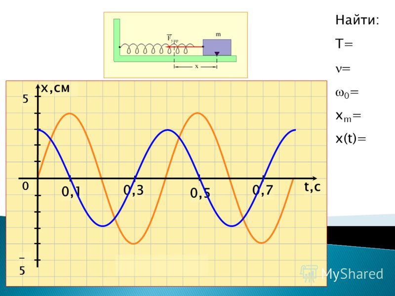 t,ct,c x,см 0,1 0,5 0,30,7 0 5 -5-5 Найти: Т= = 0 = x m = x(t)=