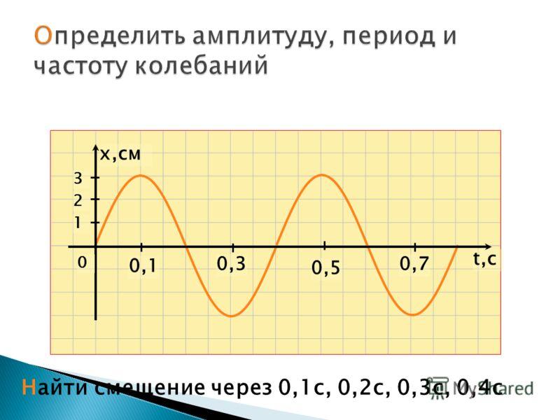 t,ct,c x,см 0,1 0,5 0,30,7 1 2 3 Найти смещение через 0,1с, 0,2с, 0,3с, 0,4с 0