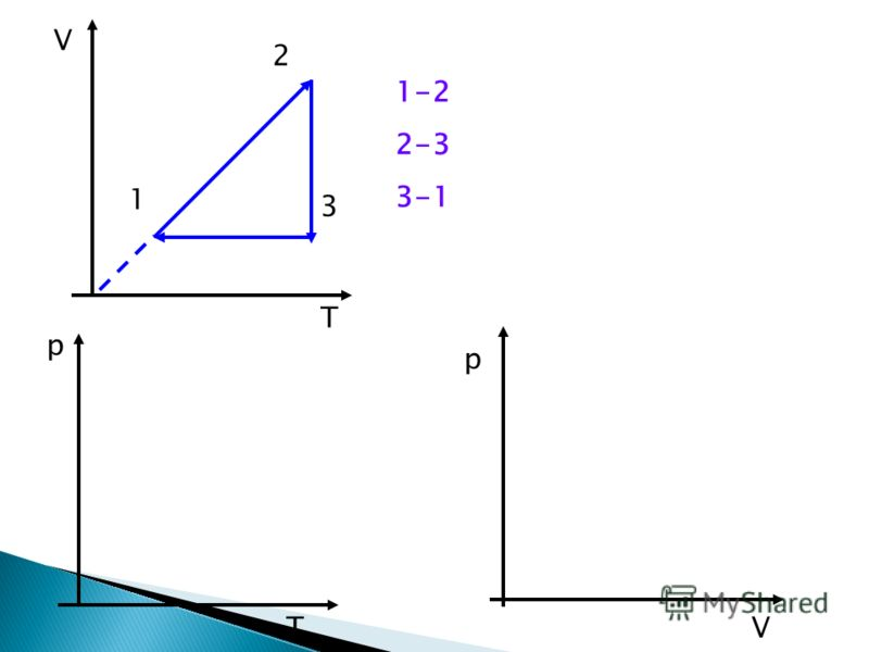 V T 1 2 3 T p p V 1-2 2-3 3-1