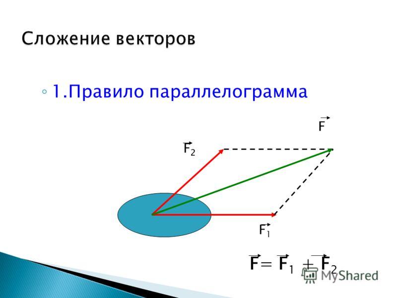 1.Правило параллелограмма F2F2 F1F1 F F= F 1 + F 2