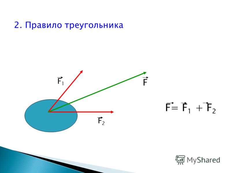2. Правило треугольника F1F1 F2F2 F= F 1 + F 2 F