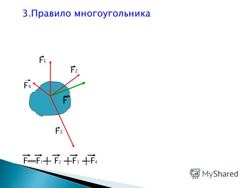 3.Правило многоугольника F1F1 F2F2 F3F3 F4F4 F FF 1 F 2 F 3 F 4