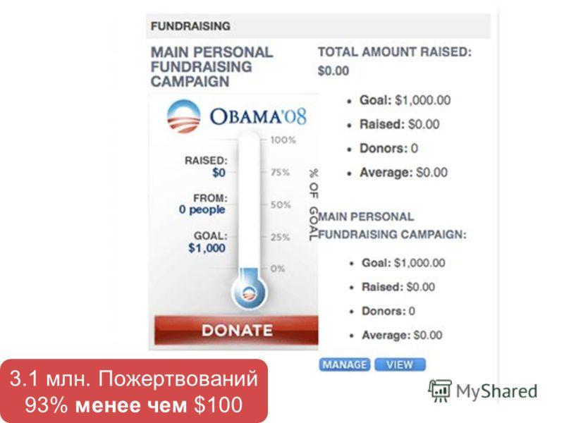 3.1 млн. Пожертвований 93% менее чем $100