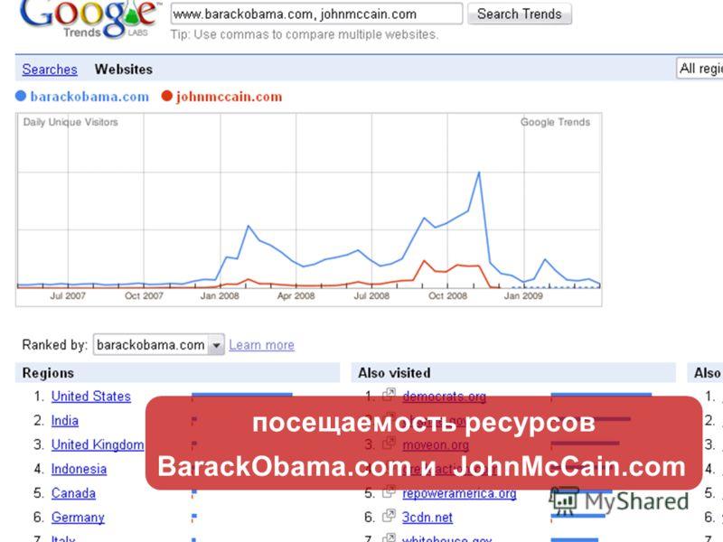 посещаемость ресурсов BarackObama.com и JohnMcCain.com