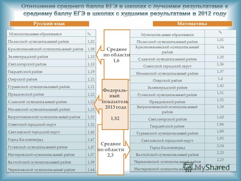 Среднее по области 1,6 Среднее по области 2,3 Русский языкМатематика Федераль- ный показатель 2013 года 1,82