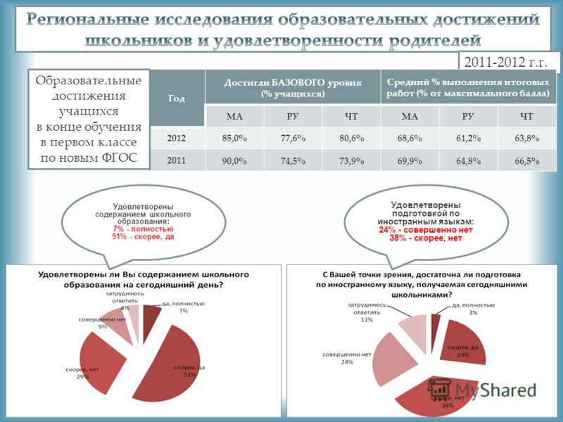 2011-2012 г.г. Год Достигли БАЗОВОГО уровня (% учащихся) Средний % выполнения итоговых работ (% от максимального балла) МАРУЧТМАРУЧТ 201285,0%77,6%80,6%68,6%61,2%63,8% 201190,0%74,5%73,9%69,9%64,8%66,5% Образовательные достижения учащихся в конце обу