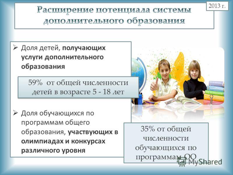 2013 г. Доля детей, получающих услуги дополнительного образования Доля обучающихся по программам общего образования, участвующих в олимпиадах и конкурсах различного уровня 59% от общей численности детей в возрасте 5 - 18 лет 35% от общей численности