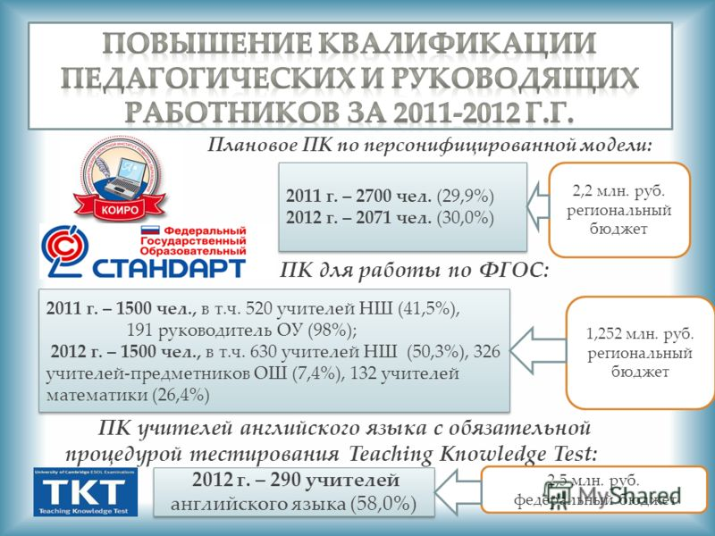 Плановое ПК по персонифицированной модели: ПК для работы по ФГОС: ПК учителей английского языка с обязательной процедурой тестирования Teaching Knowledge Test: 2011 г. – 2700 чел. (29,9%) 2012 г. – 2071 чел. (30,0%) 2011 г. – 2700 чел. (29,9%) 2012 г