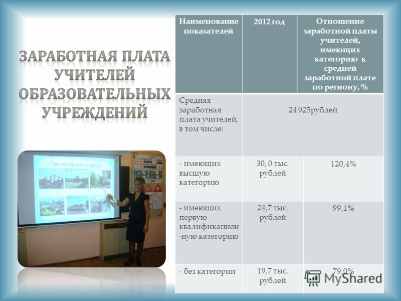 Наименование показателей 2012 годОтношение заработной платы учителей, имеющих категорию к средней заработной плате по региону, % Средняя заработная плата учителей, в том числе: 24 925рублей - имеющих высшую категорию 30, 0 тыс. рублей 120,4% - имеющи