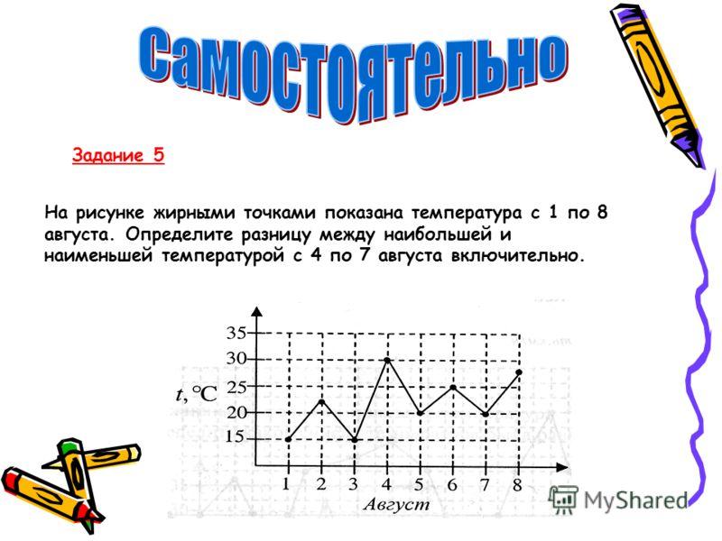 Задание 5 На рисунке жирными точками показана температура с 1 по 8 августа. Определите разницу между наибольшей и наименьшей температурой с 4 по 7 августа включительно.
