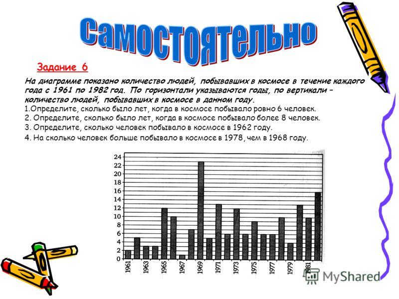 Задание 6 На диаграмме показано количество людей, побывавших в космосе в течение каждого года с 1961 по 1982 год. По горизонтали указываются годы, по вертикали – количество людей, побывавших в космосе в данном году. 1.Определите, сколько было лет, ко