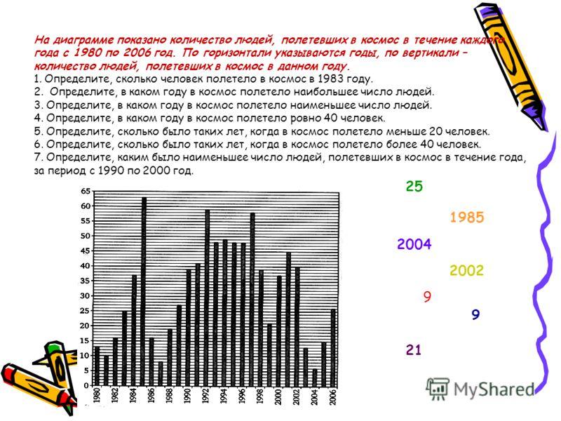 На диаграмме показано количество людей, полетевших в космос в течение каждого года с 1980 по 2006 год. По горизонтали указываются годы, по вертикали – количество людей, полетевших в космос в данном году. 1. Определите, сколько человек полетело в косм