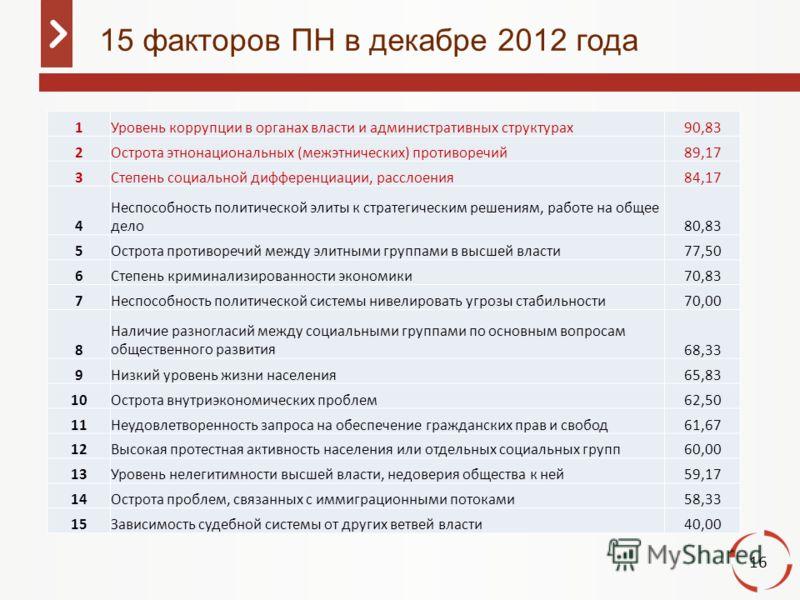 16 15 факторов ПН в декабре 2012 года 1Уровень коррупции в органах власти и административных структурах90,83 2Острота этнонациональных (межэтнических) противоречий89,17 3Степень социальной дифференциации, расслоения84,17 4 Неспособность политической