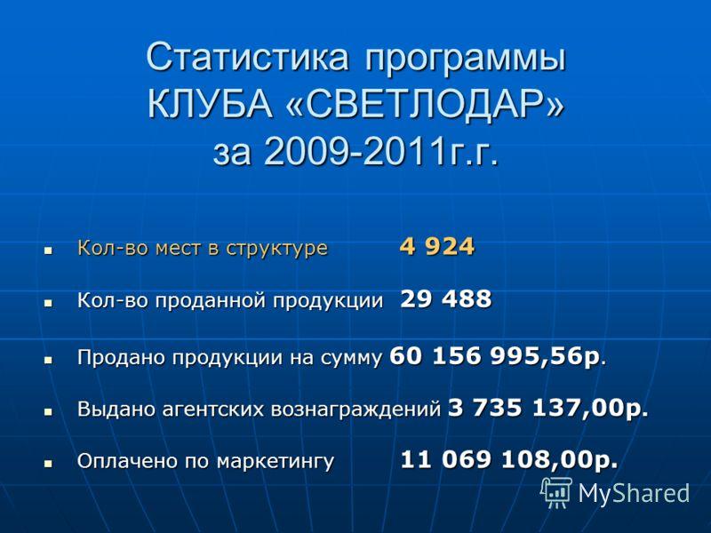 Статистика программы КЛУБА «СВЕТЛОДАР» за 2009-2011г.г. Кол-во мест в структуре 4 924 Кол-во мест в структуре 4 924 Кол-во проданной продукции 29 488 Кол-во проданной продукции 29 488 Продано продукции на сумму 60 156 995,56р. Продано продукции на су