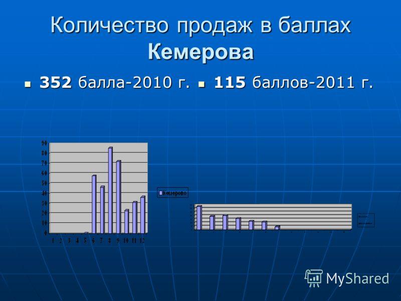 Количество продаж в баллах Кемерова 352 балла-2010 г. 352 балла-2010 г. 115 баллов-2011 г. 115 баллов-2011 г.