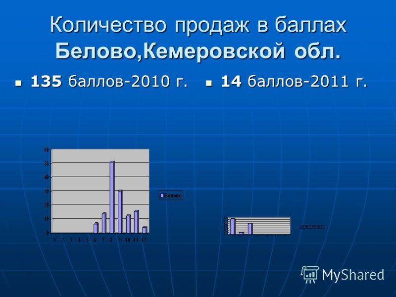 Количество продаж в баллах Белово,Кемеровской обл. 135 баллов-2010 г. 135 баллов-2010 г. 14 баллов-2011 г. 14 баллов-2011 г.