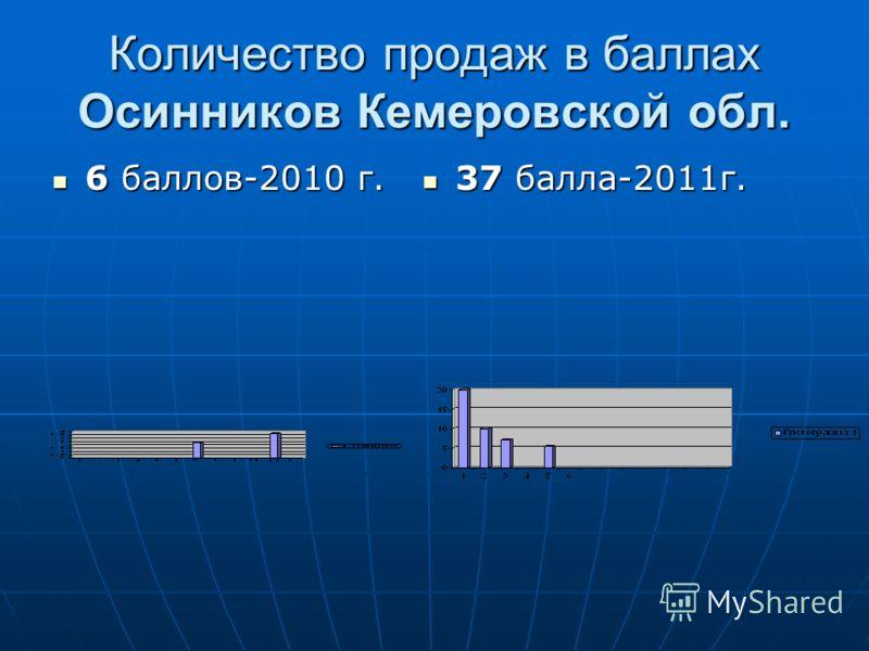 Количество продаж в баллах Осинников Кемеровской обл. 6 баллов-2010 г. 6 баллов-2010 г. 37 балла-2011г. 37 балла-2011г.