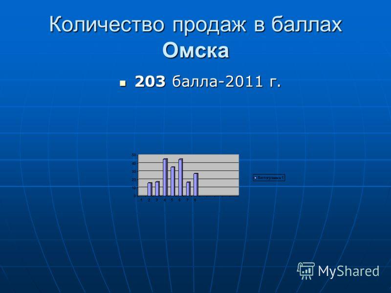 Количество продаж в баллах Омска 203 балла-2011 г. 203 балла-2011 г.