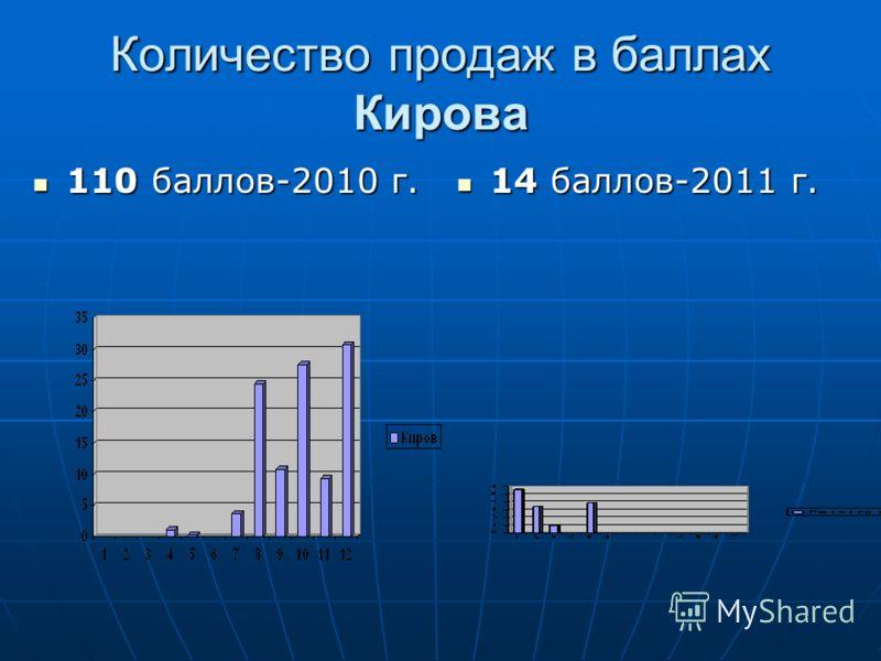 Количество продаж в баллах Кирова 110 баллов-2010 г. 110 баллов-2010 г. 14 баллов-2011 г. 14 баллов-2011 г.