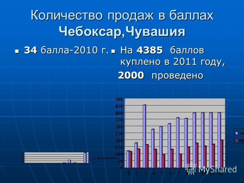 Количество продаж в баллах Чебоксар,Чувашия 34 балла-2010 г. 34 балла-2010 г. На 4385 баллов куплено в 2011 году, На 4385 баллов куплено в 2011 году, 2000 проведено 2000 проведено