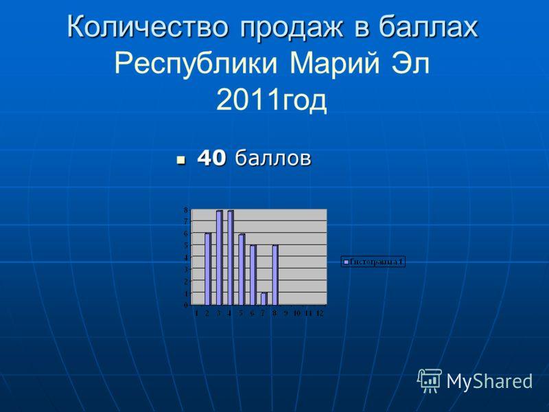 Количество продаж в баллах Количество продаж в баллах Республики Марий Эл 2011год 40 баллов 40 баллов