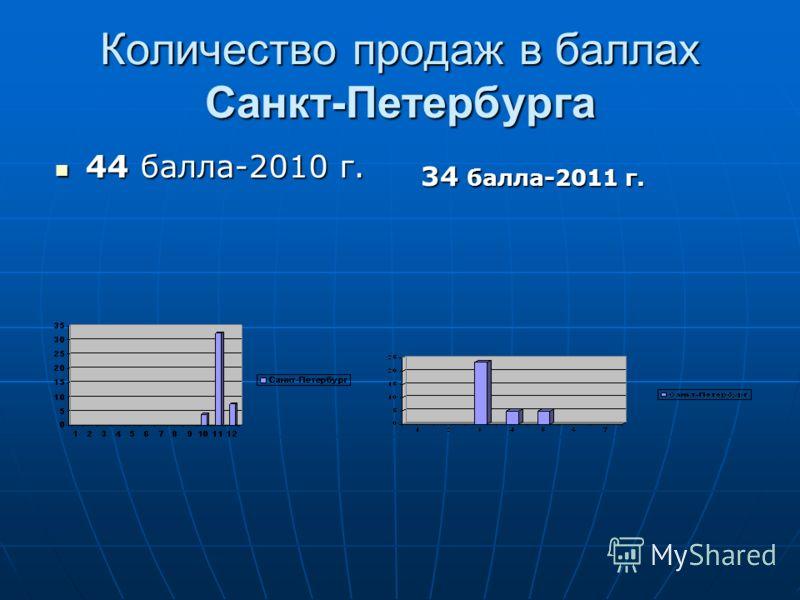 Количество продаж в баллах Санкт-Петербурга 44 балла-2010 г. 44 балла-2010 г. 34 балла-2011 г.