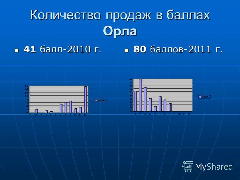 Количество продаж в баллах Орла 41 балл-2010 г. 41 балл-2010 г. 80 баллов-2011 г. 80 баллов-2011 г.