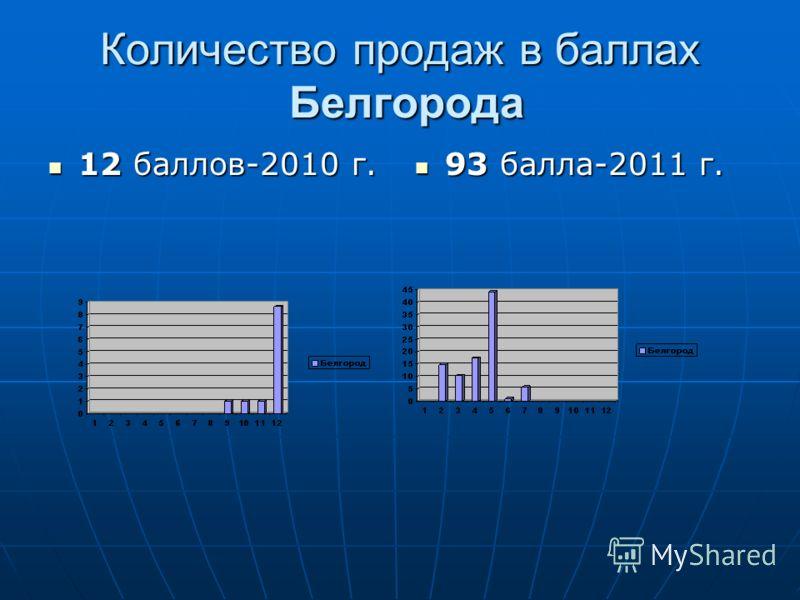 Количество продаж в баллах Белгорода 12 баллов-2010 г. 12 баллов-2010 г. 93 балла-2011 г. 93 балла-2011 г.