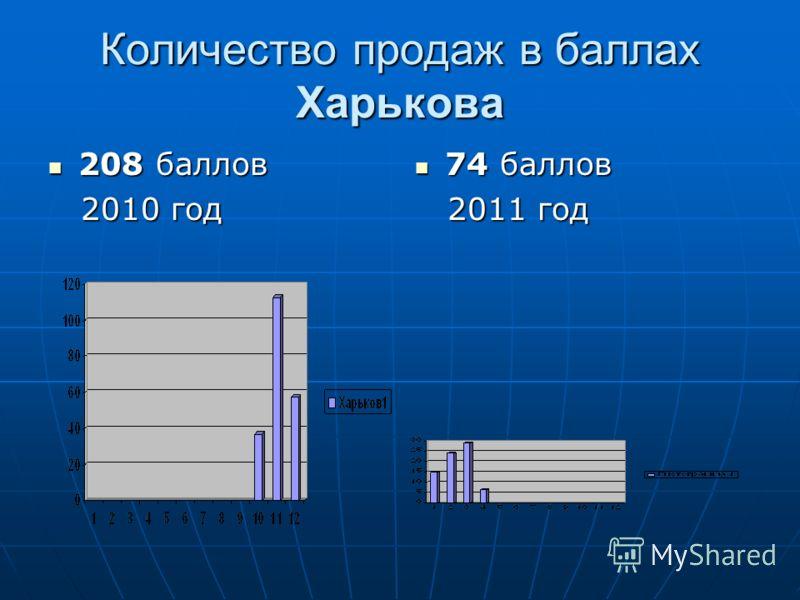 Количество продаж в баллах Харькова 208 баллов 208 баллов 2010 год 2010 год 74 баллов 74 баллов 2011 год 2011 год