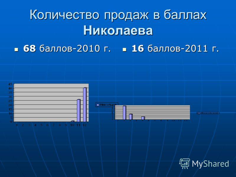 Количество продаж в баллах Николаева 68 баллов-2010 г. 68 баллов-2010 г. 16 баллов-2011 г. 16 баллов-2011 г.