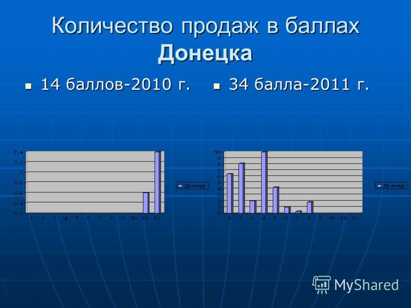 Количество продаж в баллах Донецка 14 баллов-2010 г. 14 баллов-2010 г. 34 балла-2011 г. 34 балла-2011 г.