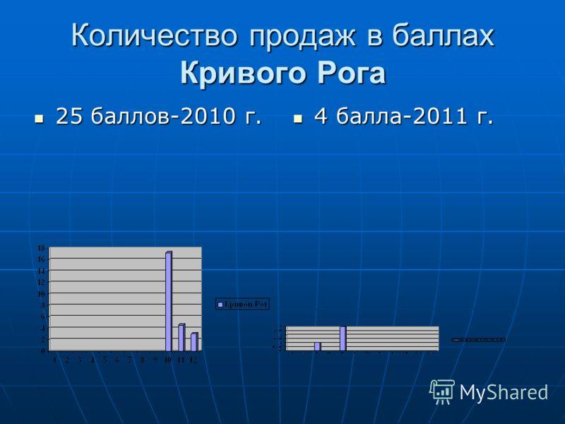 Количество продаж в баллах Кривого Рога 25 баллов-2010 г. 25 баллов-2010 г. 4 балла-2011 г. 4 балла-2011 г.
