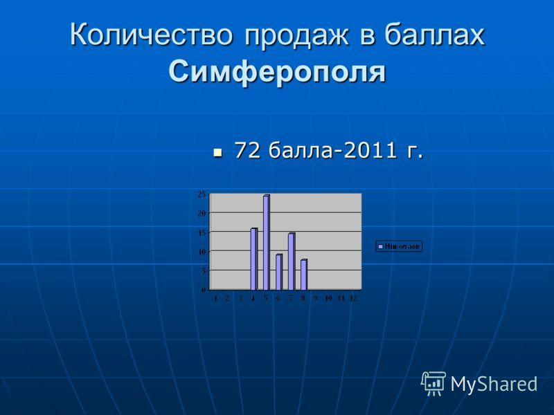 Количество продаж в баллах Симферополя 72 балла-2011 г. 72 балла-2011 г.